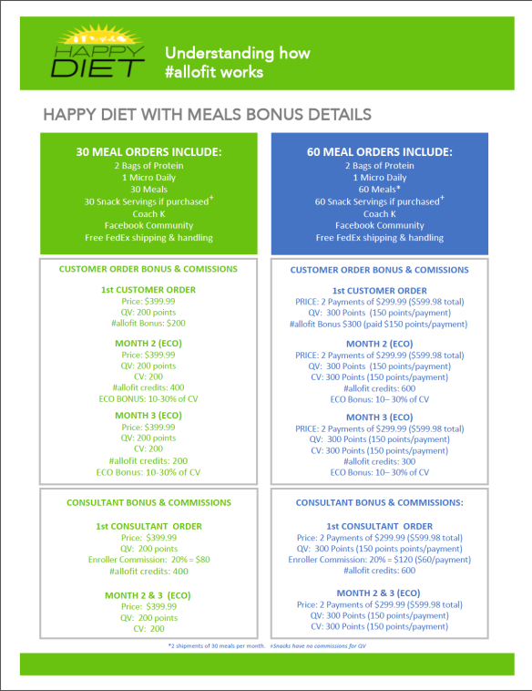 Happy Diet Bonus Details